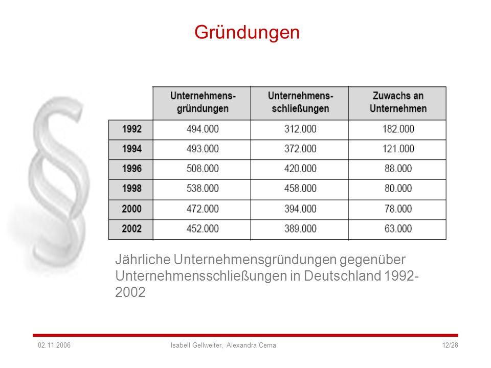 Gründungen Jährliche Unternehmensgründungen gegenüber Unternehmensschließungen in Deutschland 1992- 2002 02.11.2006 Isabell Gellweiter, Alexandra Cern