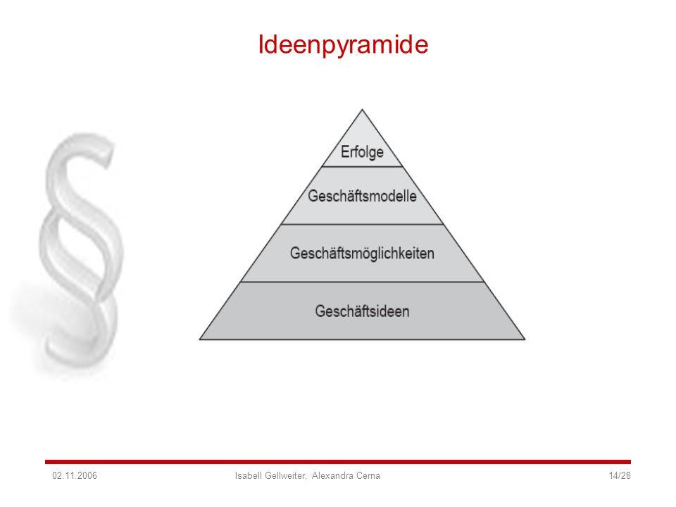 Ideenpyramide 02.11.2006 Isabell Gellweiter, Alexandra Cerna 14/28