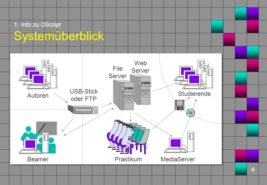 4 1. Info zu DScript Systemüberblick Beamer Autoren Web Server Studierende USB-Stick oder FTP Praktikum MediaServer File Server