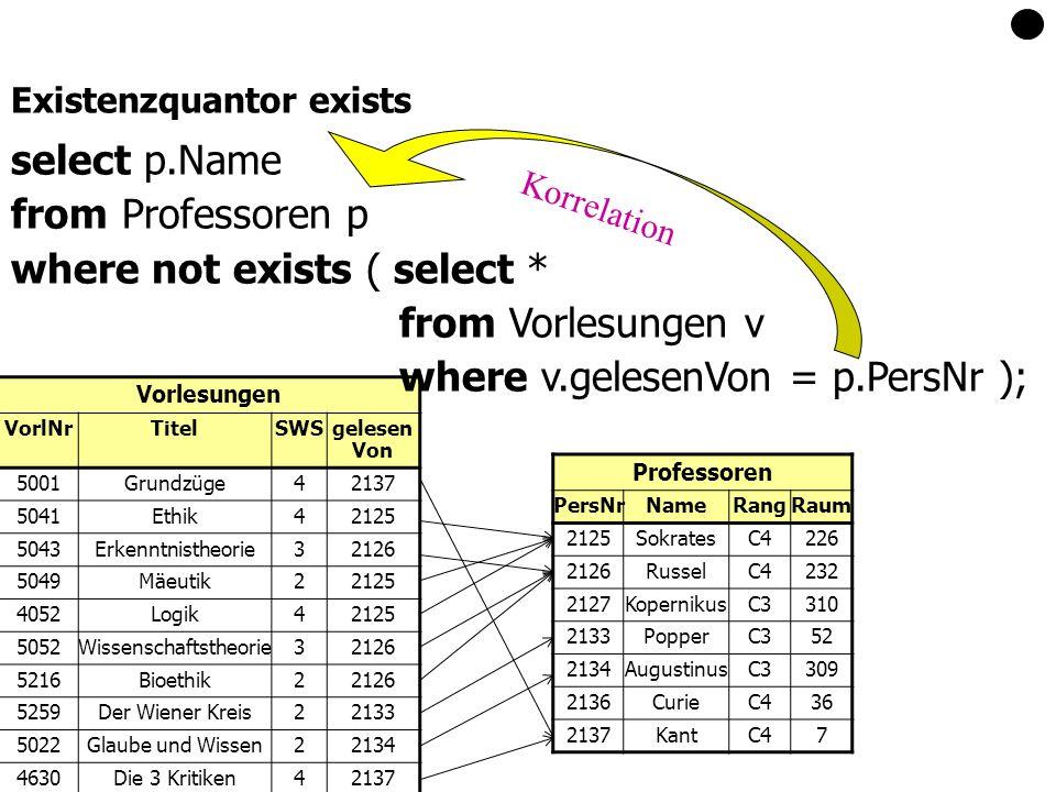 Vorlesungen VorlNrTitelSWSgelesen Von 5001Grundzüge42137 5041Ethik42125 5043Erkenntnistheorie32126 5049Mäeutik22125 4052Logik42125 5052Wissenschaftstheorie32126 5216Bioethik22126 5259Der Wiener Kreis22133 5022Glaube und Wissen22134 4630Die 3 Kritiken42137 Existenzquantor exists select p.Name from Professoren p where not exists ( select * from Vorlesungen v where v.gelesenVon = p.PersNr ); Korrelation Professoren PersNrNameRangRaum 2125SokratesC4226 2126RusselC4232 2127KopernikusC3310 2133PopperC352 2134AugustinusC3309 2136CurieC436 2137KantC47