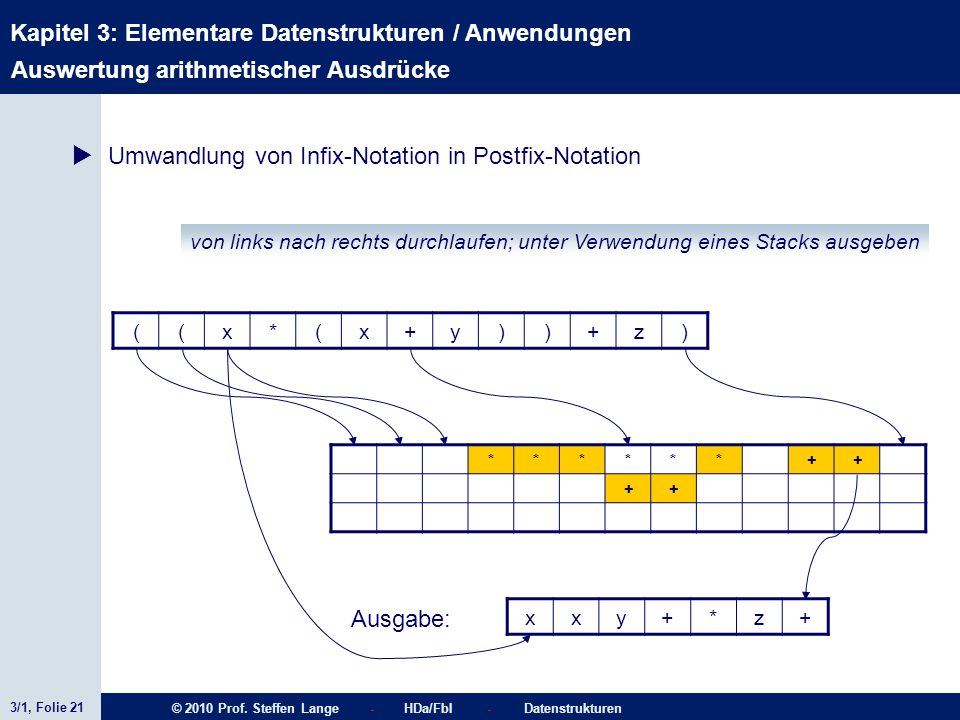 3/1, Folie 21 © 2010 Prof. Steffen Lange - HDa/FbI - Datenstrukturen Kapitel 3: Elementare Datenstrukturen / Anwendungen Stacks ******++ ++ Ausgabe: A