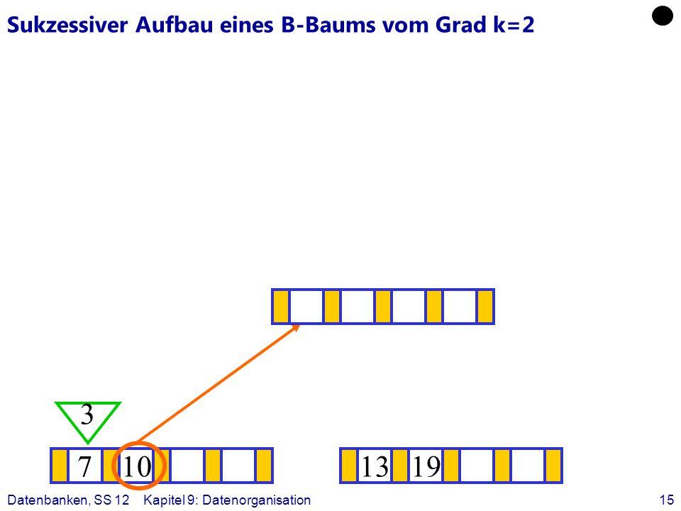 Datenbanken, SS 12Kapitel 9: Datenorganisation15 Sukzessiver Aufbau eines B-Baums vom Grad k=2 710 3 1319 ?