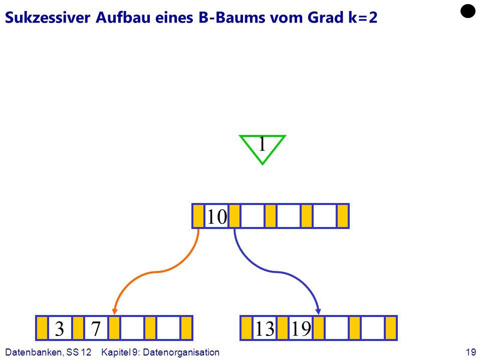 Datenbanken, SS 12Kapitel 9: Datenorganisation19 Sukzessiver Aufbau eines B-Baums vom Grad k=2 371319 ? 10 1