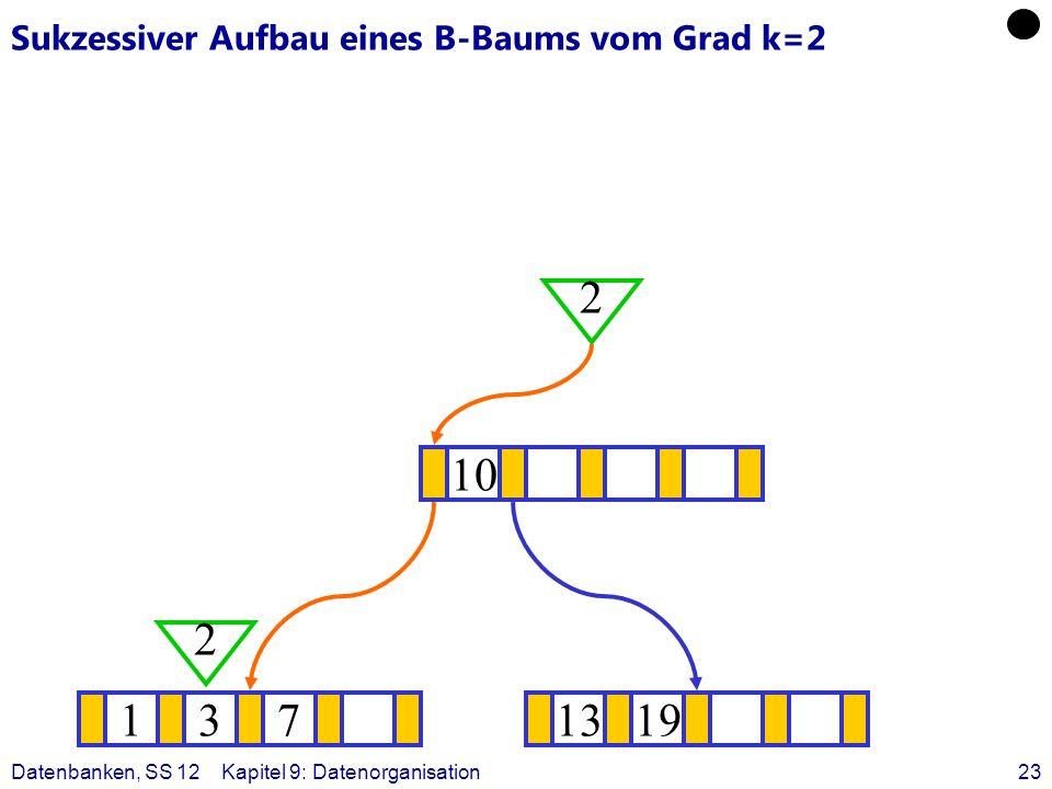Datenbanken, SS 12Kapitel 9: Datenorganisation23 Sukzessiver Aufbau eines B-Baums vom Grad k=2 1371319 ? 10 2 2