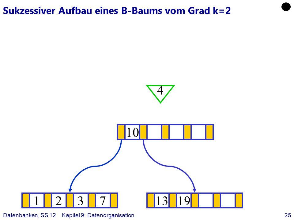 Datenbanken, SS 12Kapitel 9: Datenorganisation25 Sukzessiver Aufbau eines B-Baums vom Grad k=2 12371319 ? 10 4