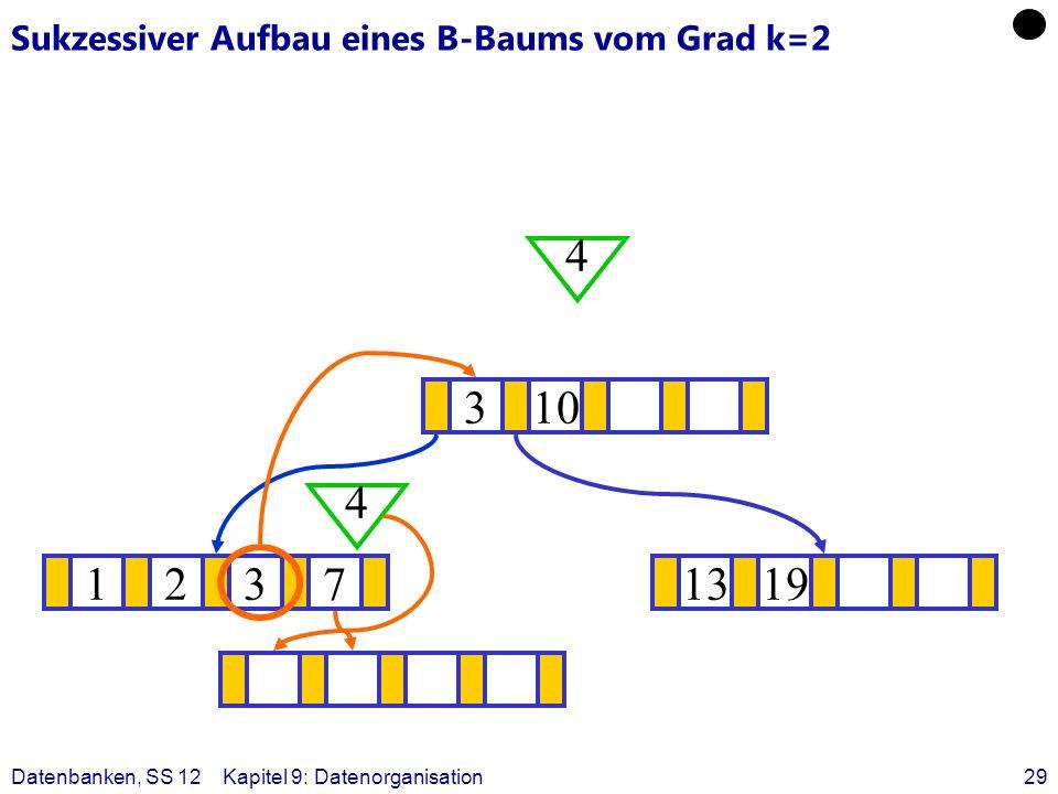 Datenbanken, SS 12Kapitel 9: Datenorganisation29 Sukzessiver Aufbau eines B-Baums vom Grad k=2 12371319 ? 310 4 4
