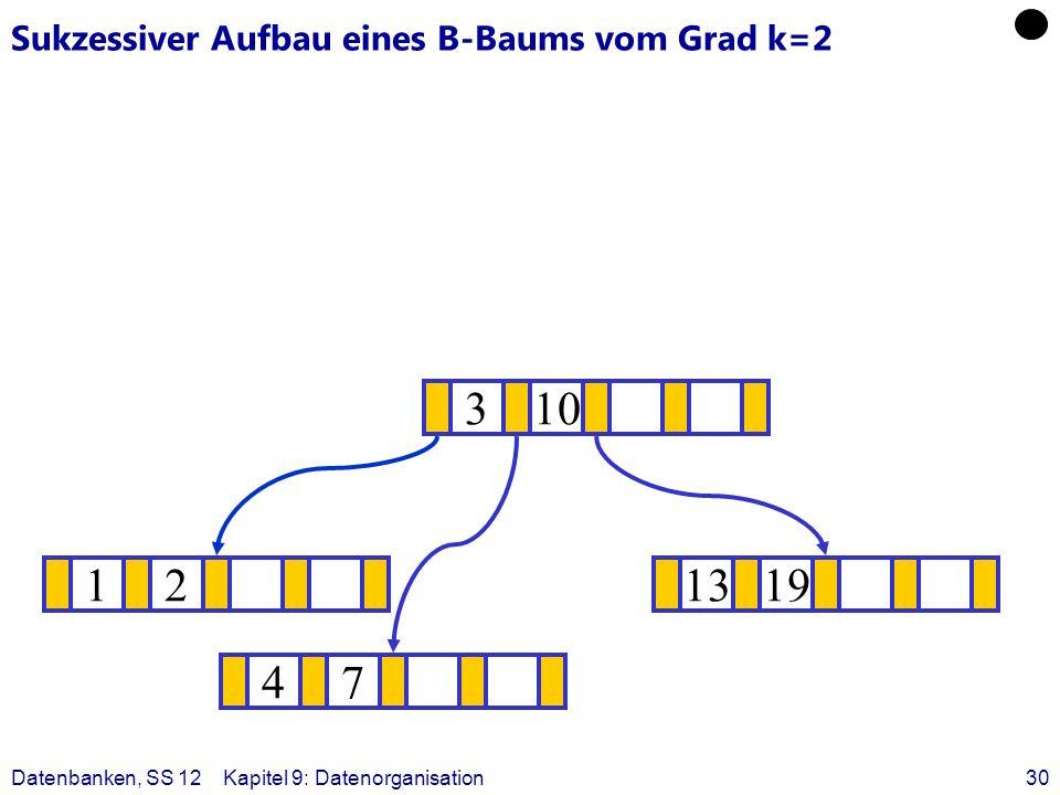 Datenbanken, SS 12Kapitel 9: Datenorganisation30 Sukzessiver Aufbau eines B-Baums vom Grad k=2 121319 ? 310 47