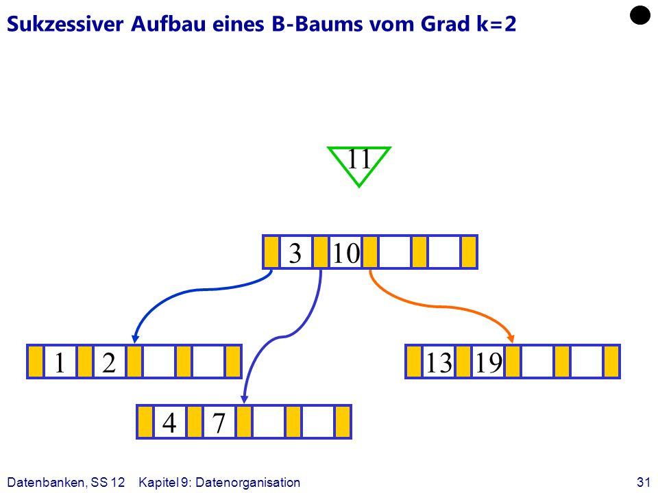 Datenbanken, SS 12Kapitel 9: Datenorganisation31 Sukzessiver Aufbau eines B-Baums vom Grad k=2 121319 ? 310 11 47