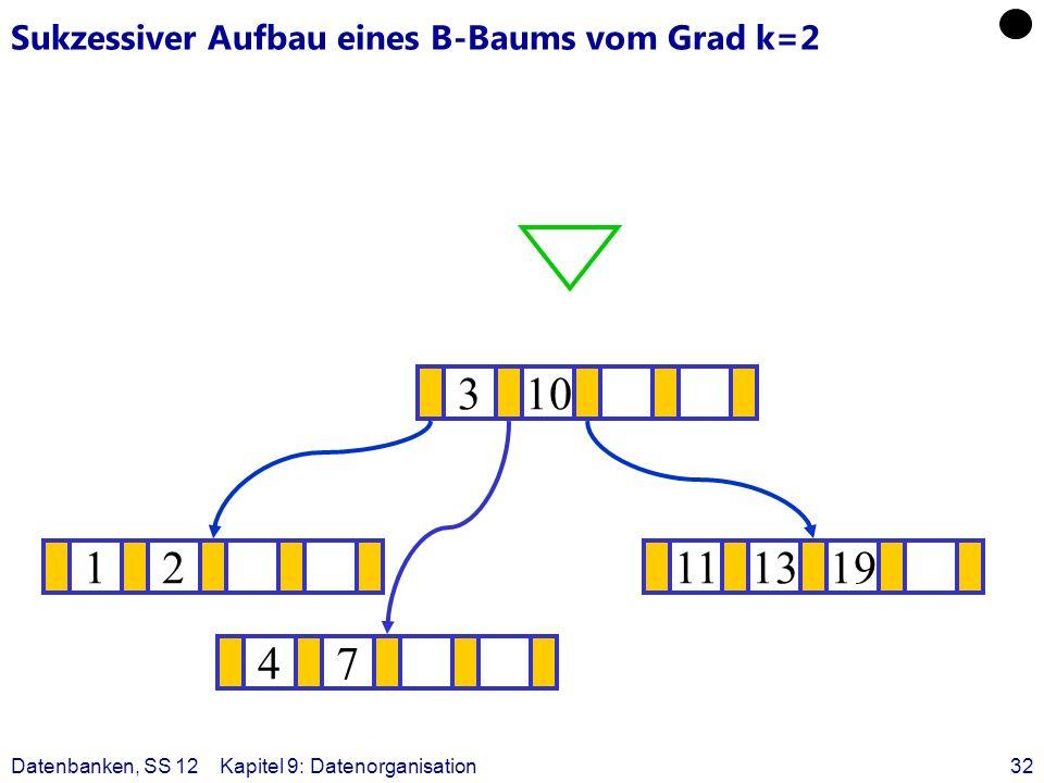 Datenbanken, SS 12Kapitel 9: Datenorganisation32 Sukzessiver Aufbau eines B-Baums vom Grad k=2 12111319 ? 310 47
