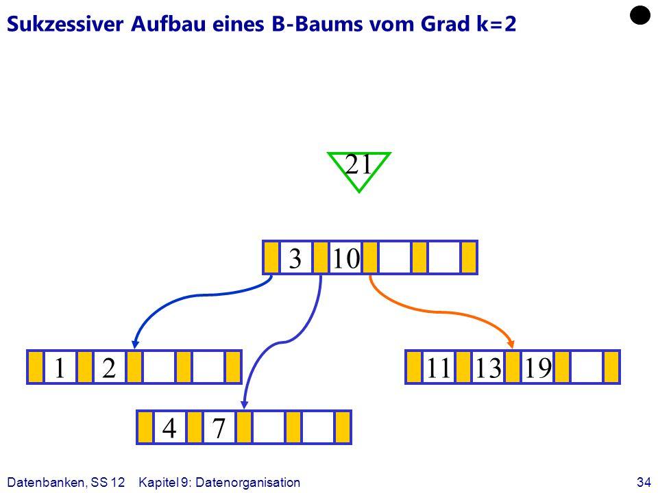 Datenbanken, SS 12Kapitel 9: Datenorganisation34 Sukzessiver Aufbau eines B-Baums vom Grad k=2 12111319 ? 310 21 47