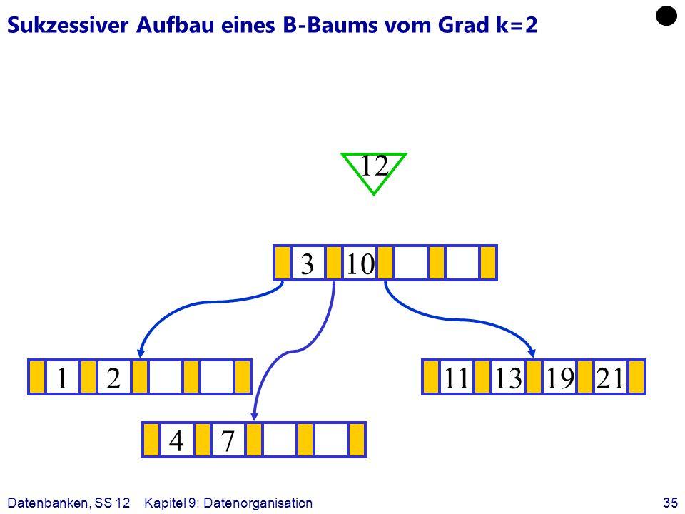 Datenbanken, SS 12Kapitel 9: Datenorganisation35 Sukzessiver Aufbau eines B-Baums vom Grad k=2 1211131921 ? 310 12 47