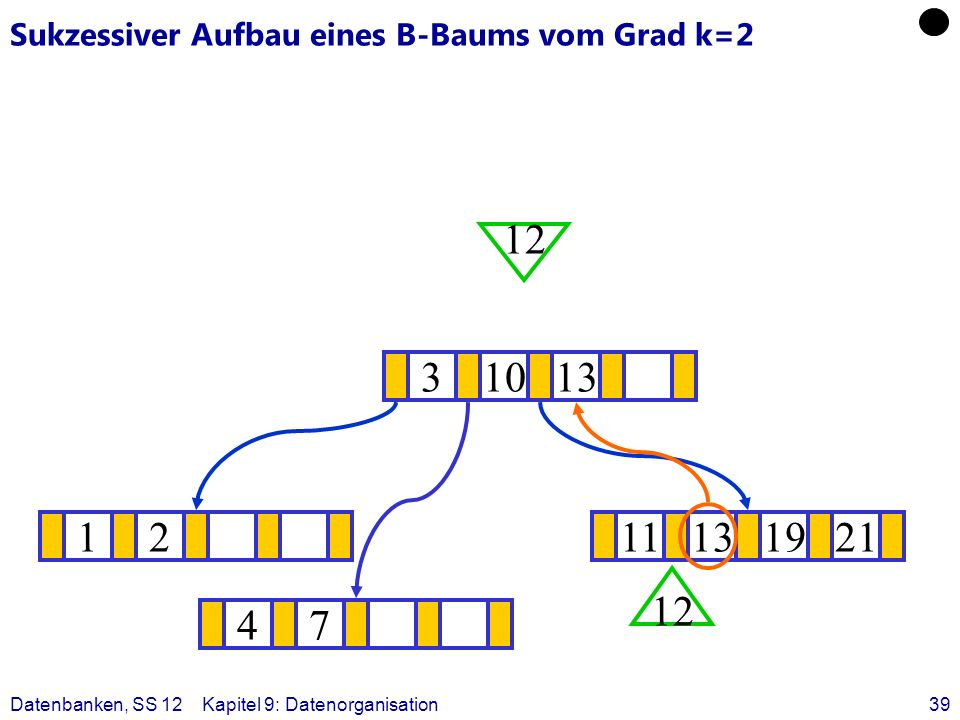 Datenbanken, SS 12Kapitel 9: Datenorganisation39 Sukzessiver Aufbau eines B-Baums vom Grad k=2 1211131921 ? 31013 12 47