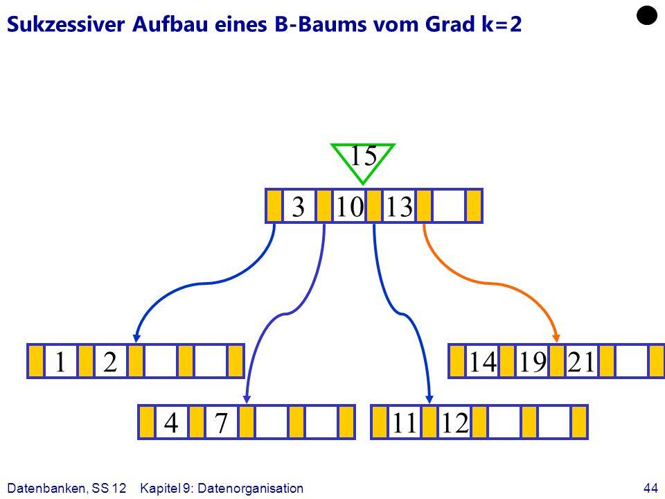 Datenbanken, SS 12Kapitel 9: Datenorganisation44 Sukzessiver Aufbau eines B-Baums vom Grad k=2 12141921 ? 31013 15 471112