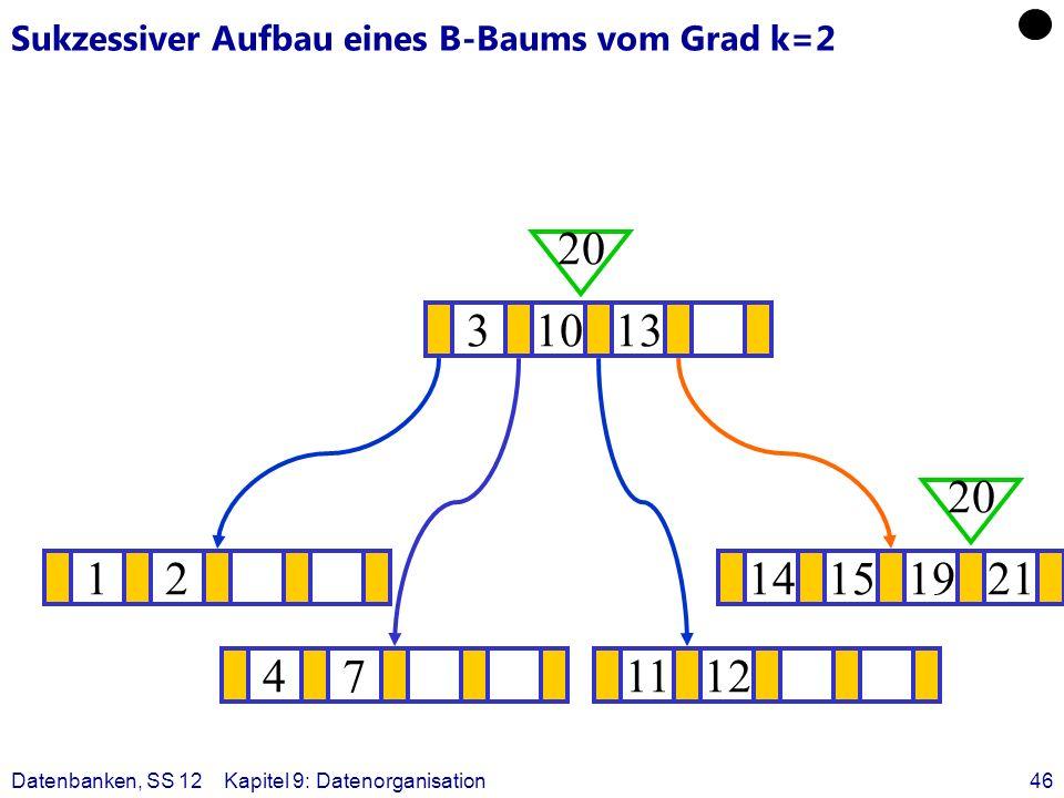 Datenbanken, SS 12Kapitel 9: Datenorganisation46 Sukzessiver Aufbau eines B-Baums vom Grad k=2 1214151921 ? 31013 20 471112 20