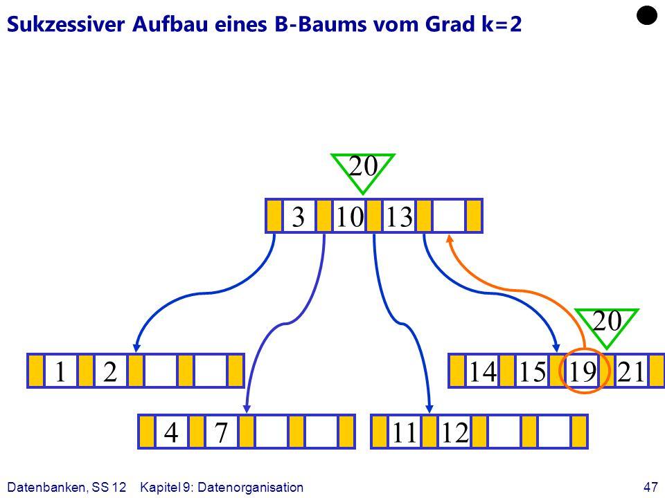 Datenbanken, SS 12Kapitel 9: Datenorganisation47 Sukzessiver Aufbau eines B-Baums vom Grad k=2 1214151921 ? 31013 20 471112 20
