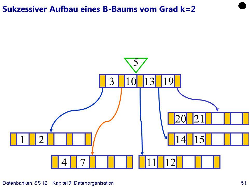 Datenbanken, SS 12Kapitel 9: Datenorganisation51 Sukzessiver Aufbau eines B-Baums vom Grad k=2 121415 ? 3101319 5 471112 2021