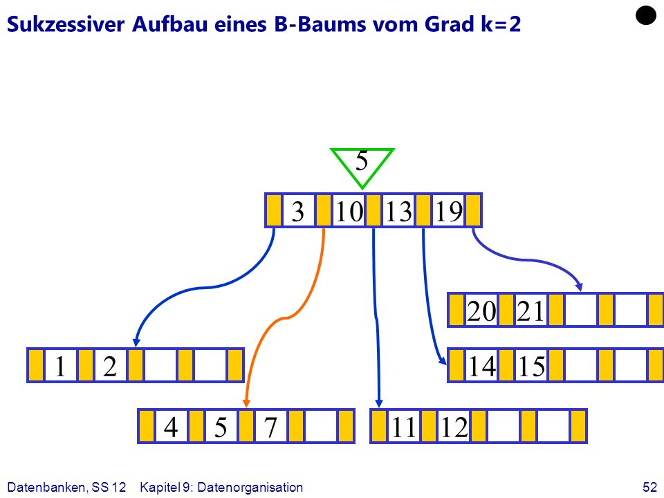 Datenbanken, SS 12Kapitel 9: Datenorganisation52 Sukzessiver Aufbau eines B-Baums vom Grad k=2 121415 ? 3101319 5 4571112 2021