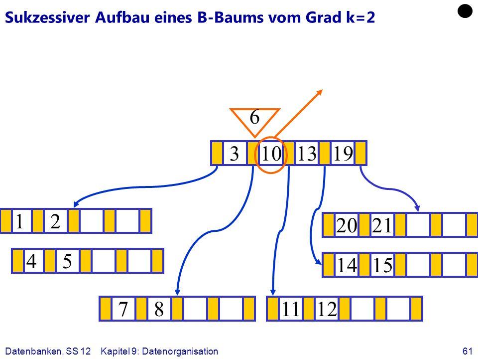 Datenbanken, SS 12Kapitel 9: Datenorganisation61 Sukzessiver Aufbau eines B-Baums vom Grad k=2 12 1415 ? 3101319 781112 2021 6 45