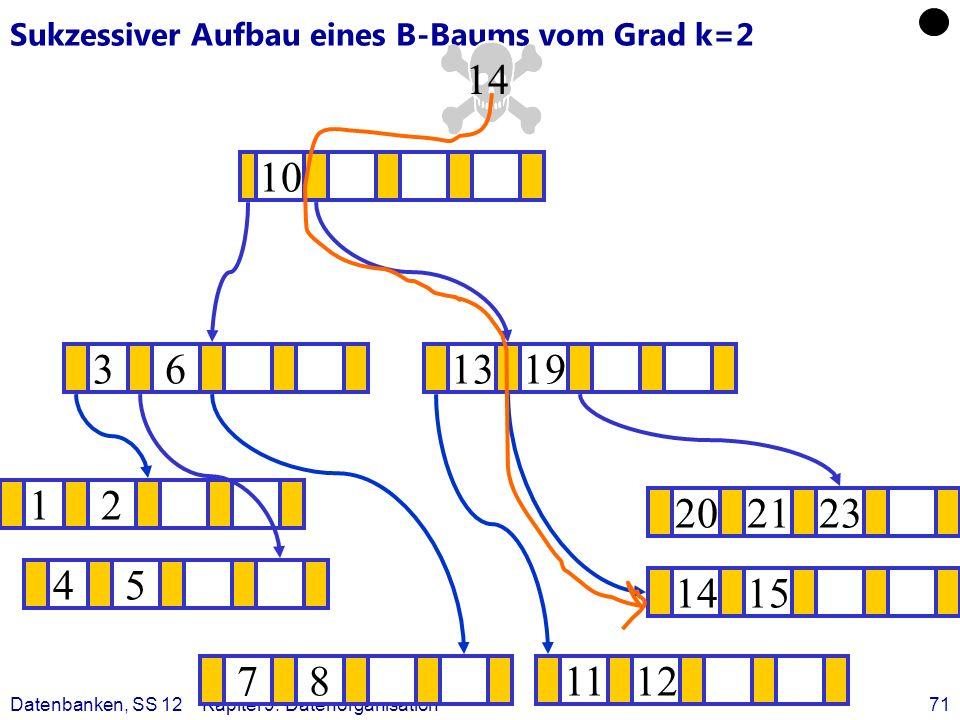 Datenbanken, SS 12Kapitel 9: Datenorganisation71 Sukzessiver Aufbau eines B-Baums vom Grad k=2 12 1415 ? 1319 781112 202123 45 36 10 14