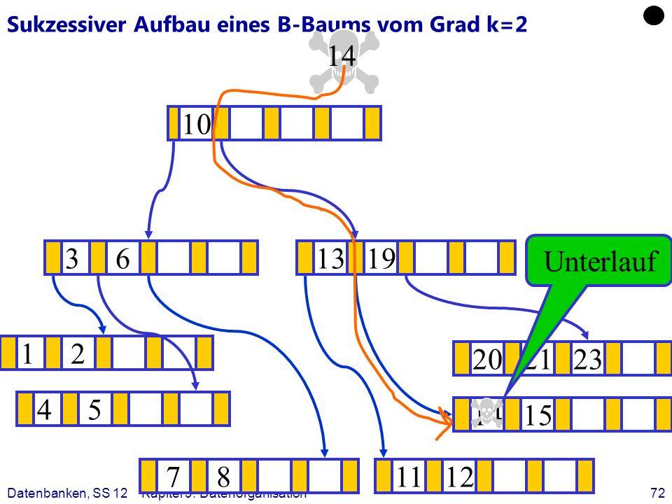 Datenbanken, SS 12Kapitel 9: Datenorganisation72 Sukzessiver Aufbau eines B-Baums vom Grad k=2 12 1415 ? 1319 781112 202123 45 36 10 14 Unterlauf