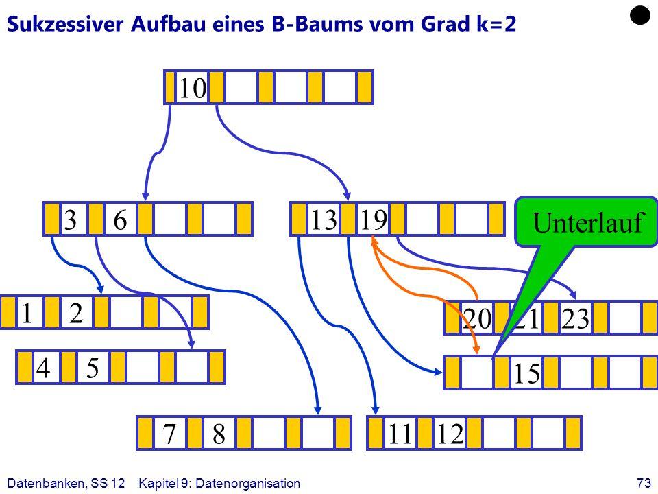 Datenbanken, SS 12Kapitel 9: Datenorganisation73 Sukzessiver Aufbau eines B-Baums vom Grad k=2 12 15 ? 1319 781112 202123 45 36 10 Unterlauf