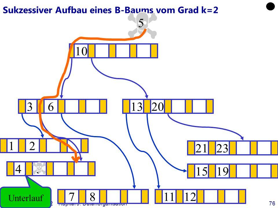 Datenbanken, SS 12Kapitel 9: Datenorganisation76 Sukzessiver Aufbau eines B-Baums vom Grad k=2 12 1519 ? 1320 781112 2123 45 36 10 5 Unterlauf