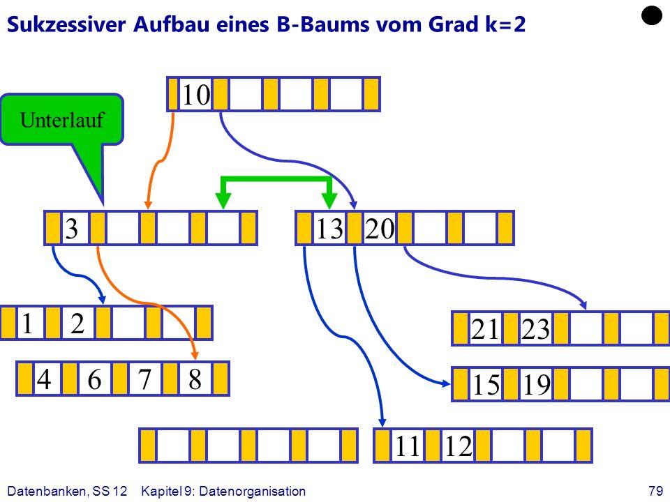 Datenbanken, SS 12Kapitel 9: Datenorganisation79 Sukzessiver Aufbau eines B-Baums vom Grad k=2 12 1519 ? 1320 1112 2123 4678 3 10 Unterlauf