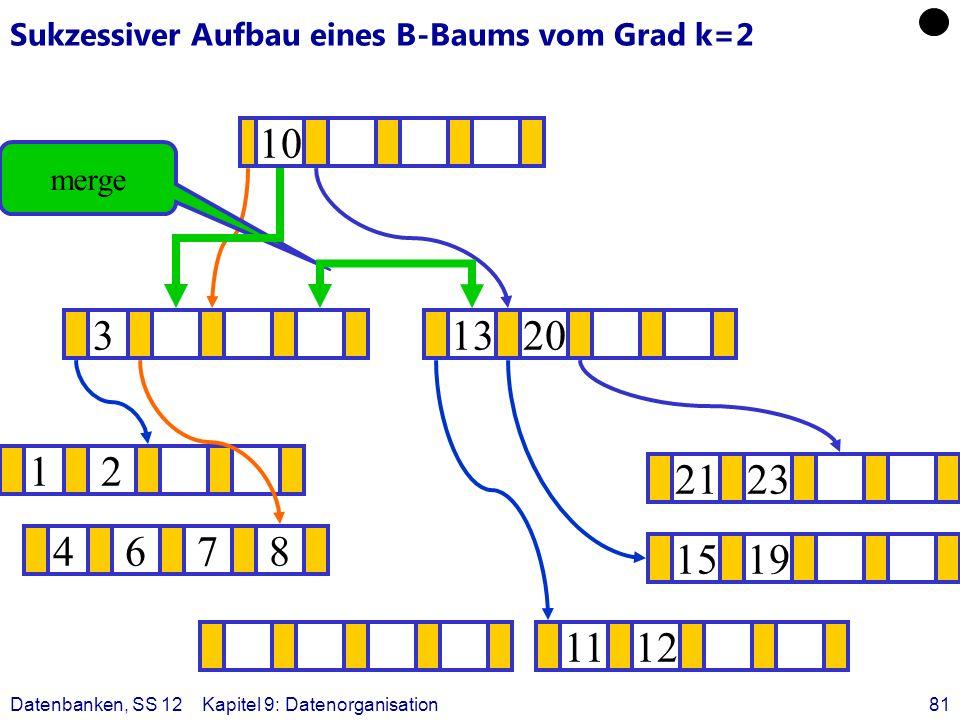 Datenbanken, SS 12Kapitel 9: Datenorganisation81 Sukzessiver Aufbau eines B-Baums vom Grad k=2 12 1519 ? 1320 1112 2123 4678 3 10 merge