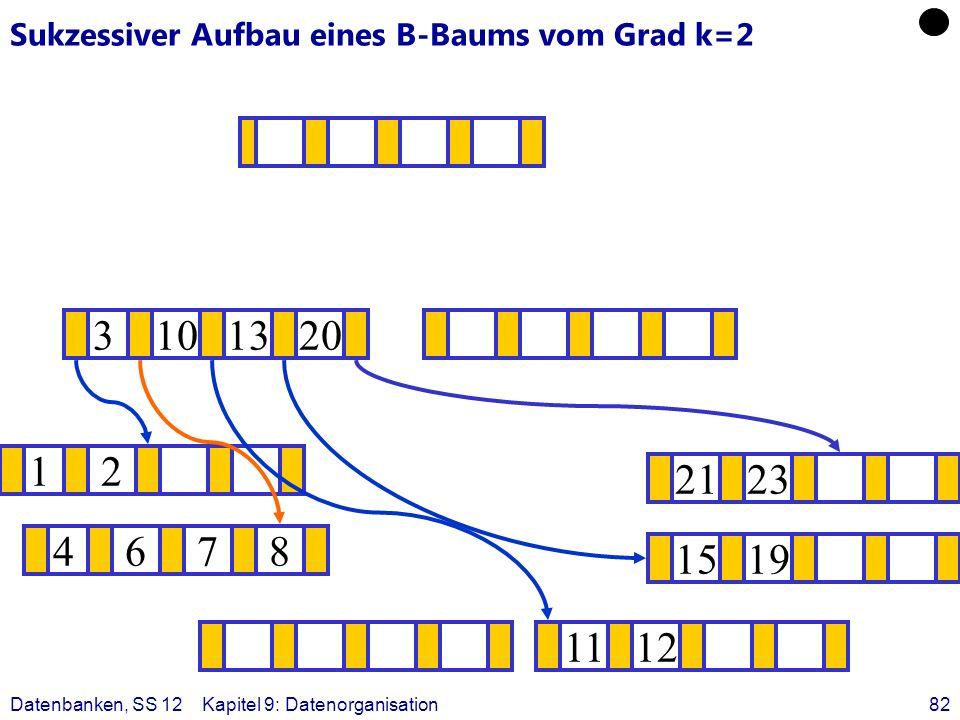 Datenbanken, SS 12Kapitel 9: Datenorganisation82 Sukzessiver Aufbau eines B-Baums vom Grad k=2 12 1519 ? 1112 2123 4678 3101320