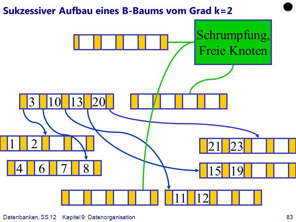 Datenbanken, SS 12Kapitel 9: Datenorganisation83 Sukzessiver Aufbau eines B-Baums vom Grad k=2 12 1519 ? 1112 2123 4678 3101320 Schrumpfung, Freie Kno
