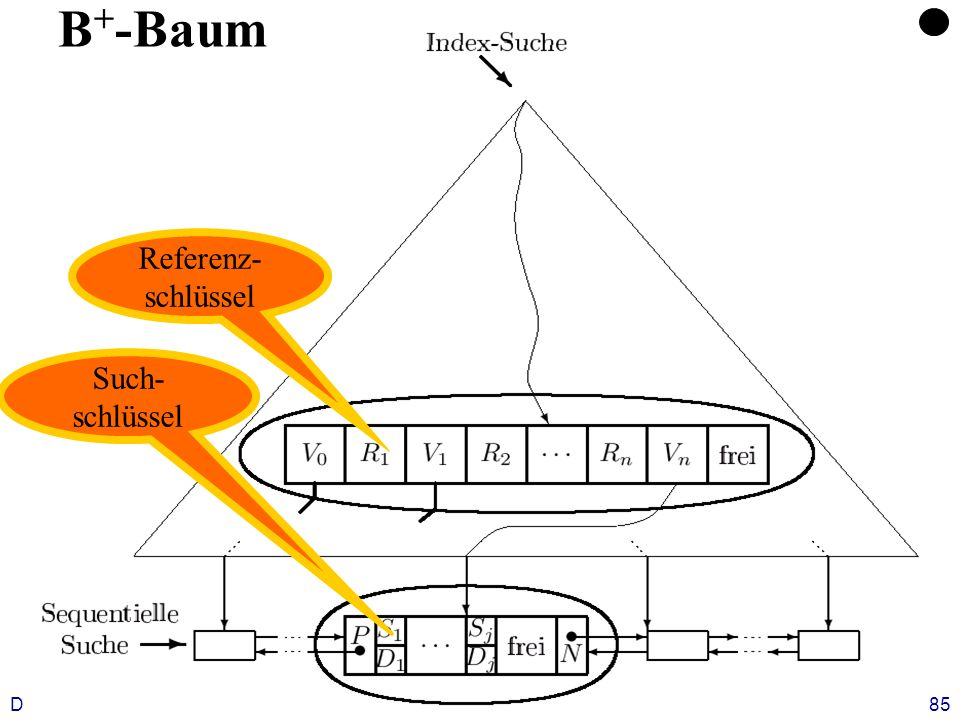 Datenbanken, SS 12Kapitel 9: Datenorganisation85 B + -Baum Referenz- schlüssel Such- schlüssel