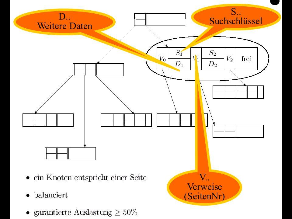 Datenbanken, SS 12Kapitel 9: Datenorganisation9 S.. Suchschlüssel D.. Weitere Daten V.. Verweise (SeitenNr)