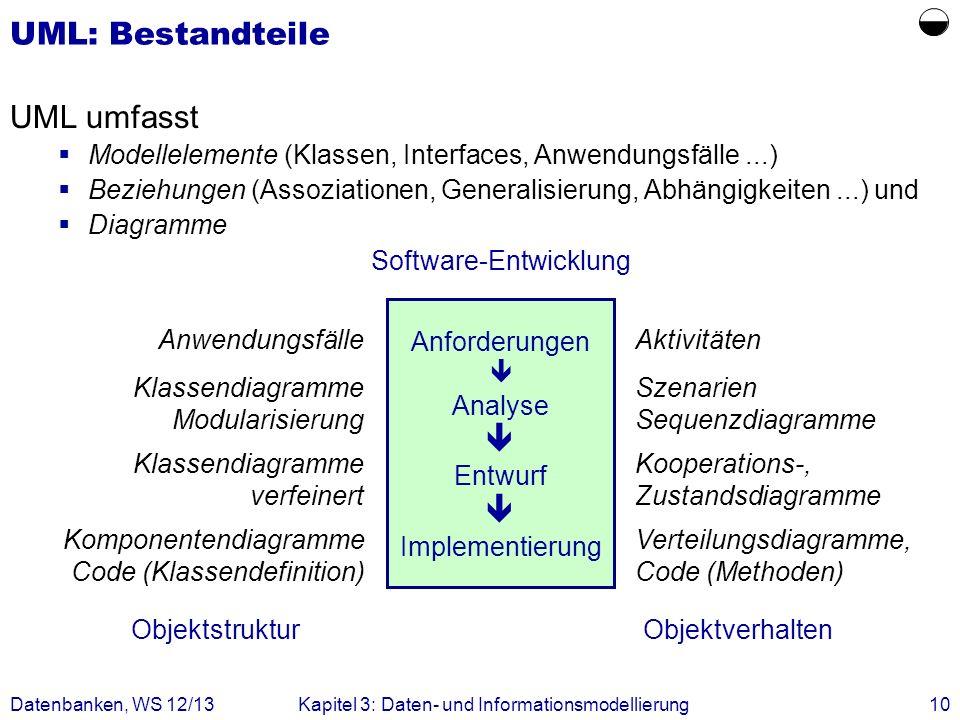 Datenbanken, WS 12/13Kapitel 3: Daten- und Informationsmodellierung10 UML: Bestandteile UML umfasst Modellelemente (Klassen, Interfaces, Anwendungsfäl