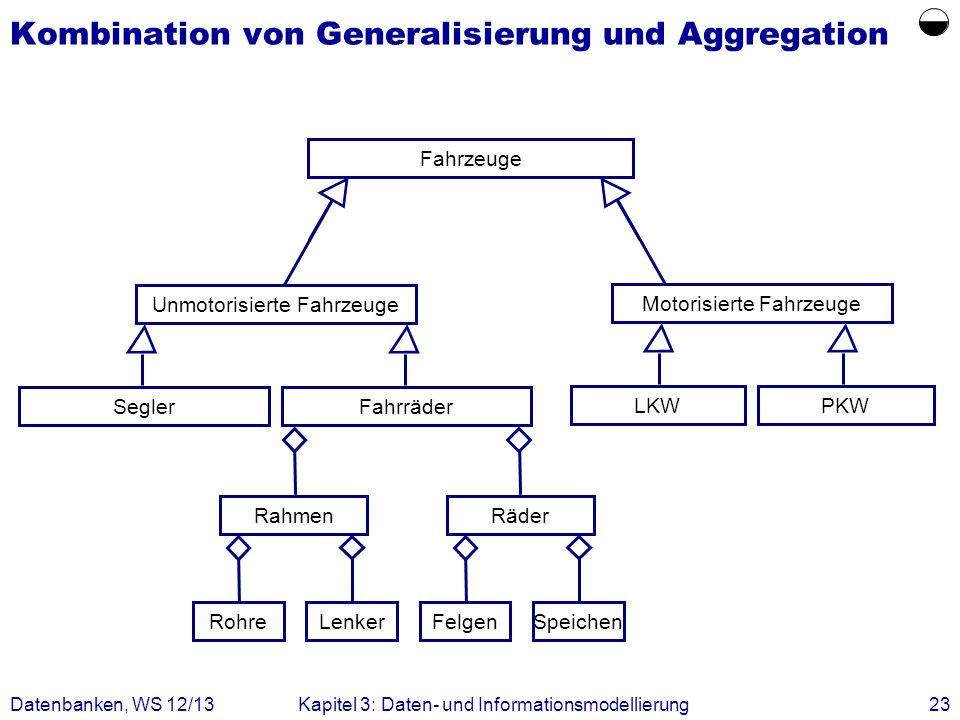 Datenbanken, WS 12/13Kapitel 3: Daten- und Informationsmodellierung23 Kombination von Generalisierung und Aggregation Rahmen RohreLenker Räder FelgenS