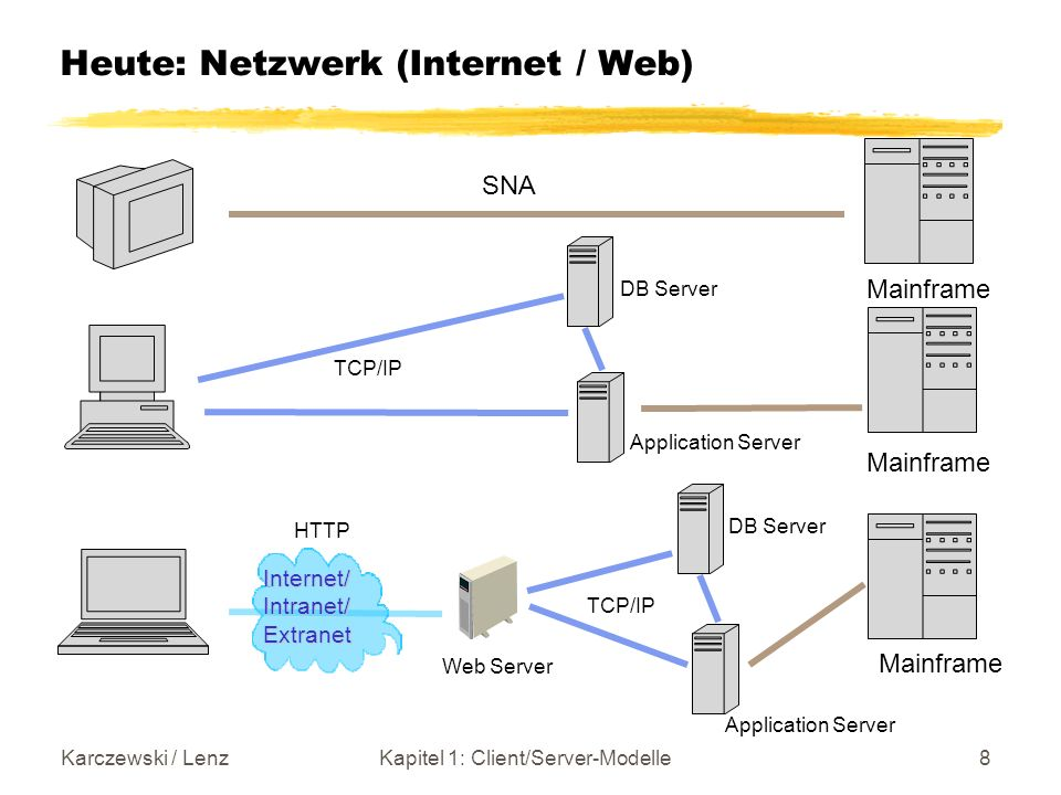 Karczewski / LenzKapitel 1: Client/Server-Modelle8 Heute: Netzwerk (Internet / Web) TCP/IP SNA Mainframe Web Server Internet/Intranet/Extranet Applica