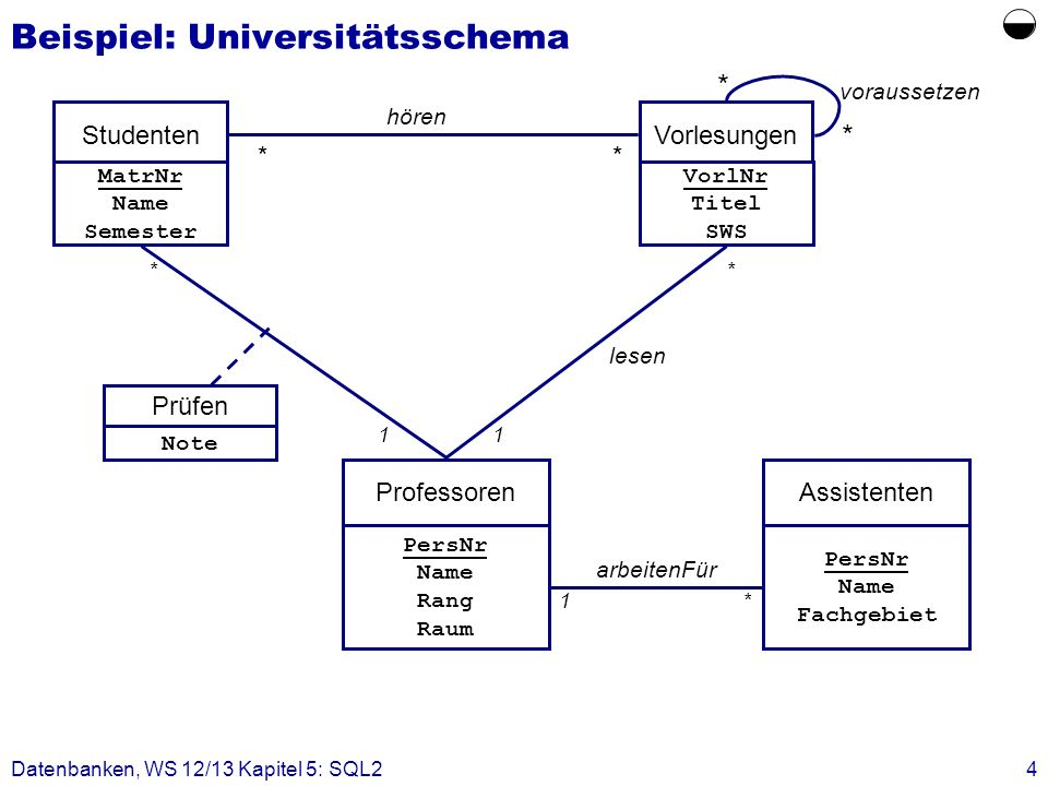 Datenbanken, WS 12/13 Kapitel 5: SQL24 Beispiel: Universitätsschema hören StudentenVorlesungen ** MatrNr Name Semester VorlNr Titel SWS Professoren *