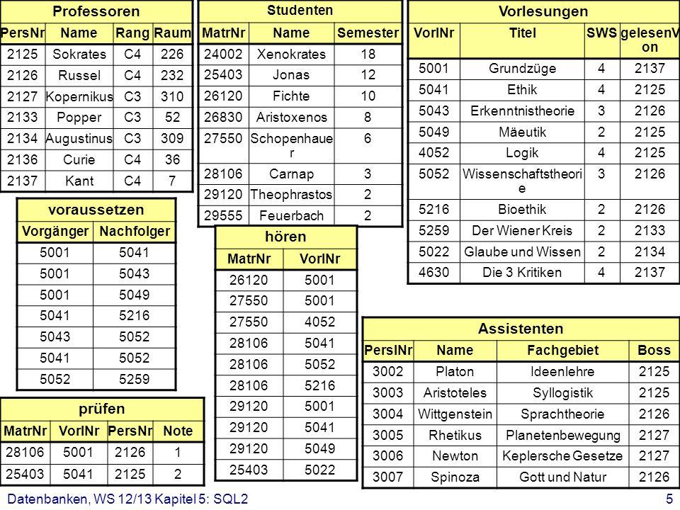 Datenbanken, WS 12/13 Kapitel 5: SQL25 Professoren PersNrNameRangRaum 2125SokratesC4226 2126RusselC4232 2127KopernikusC3310 2133PopperC352 2134Augusti