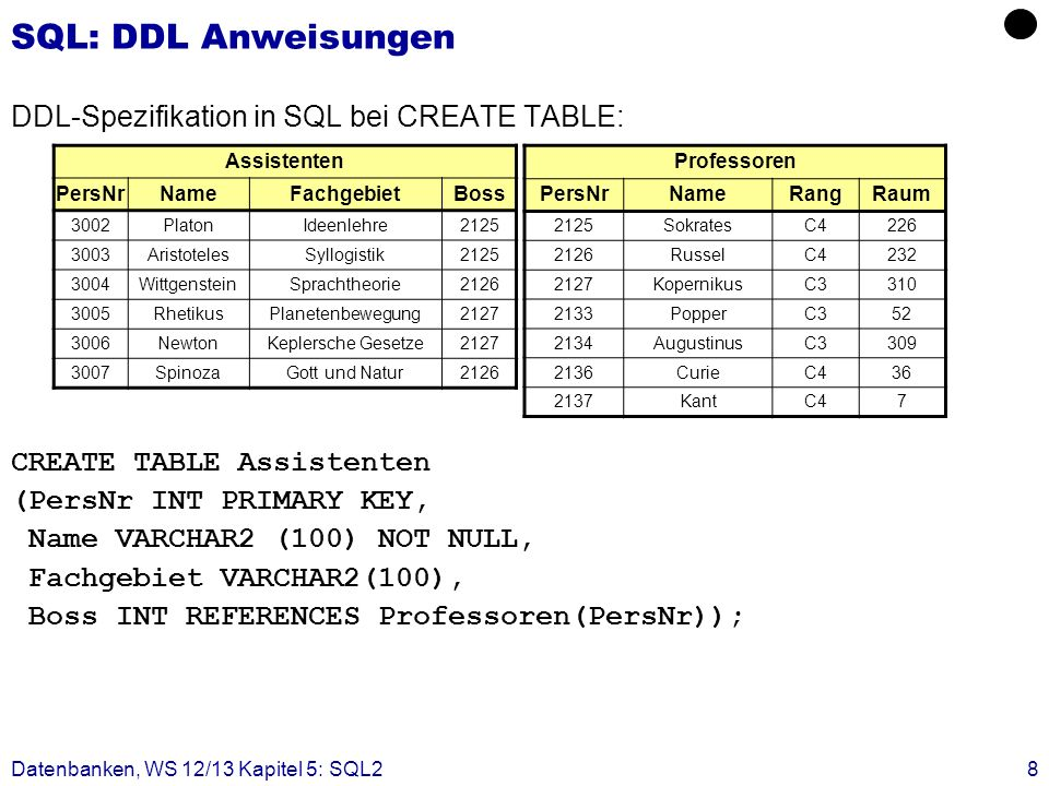 Datenbanken, WS 12/13 Kapitel 5: SQL28 SQL: DDL Anweisungen DDL-Spezifikation in SQL bei CREATE TABLE: CREATE TABLE Assistenten (PersNr INT PRIMARY KEY, Name VARCHAR2 (100) NOT NULL, Fachgebiet VARCHAR2(100), Boss INT REFERENCES Professoren(PersNr)); Assistenten PersNrNameFachgebietBoss 3002PlatonIdeenlehre2125 3003AristotelesSyllogistik2125 3004WittgensteinSprachtheorie2126 3005RhetikusPlanetenbewegung2127 3006NewtonKeplersche Gesetze2127 3007SpinozaGott und Natur2126 Professoren PersNrNameRangRaum 2125SokratesC4226 2126RusselC4232 2127KopernikusC3310 2133PopperC352 2134AugustinusC3309 2136CurieC436 2137KantC47