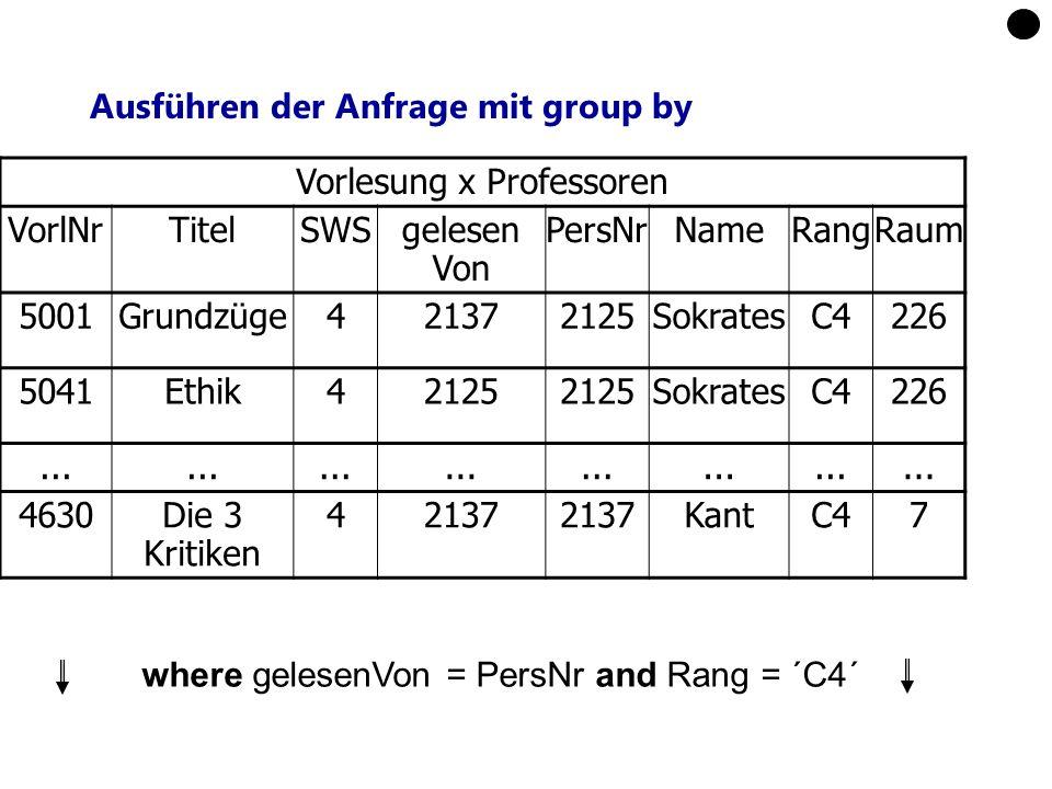 Ausführen der Anfrage mit group by Vorlesung x Professoren VorlNrTitelSWSgelesen Von PersNrNameRangRaum 5001Grundzüge421372125SokratesC4226 5041Ethik4
