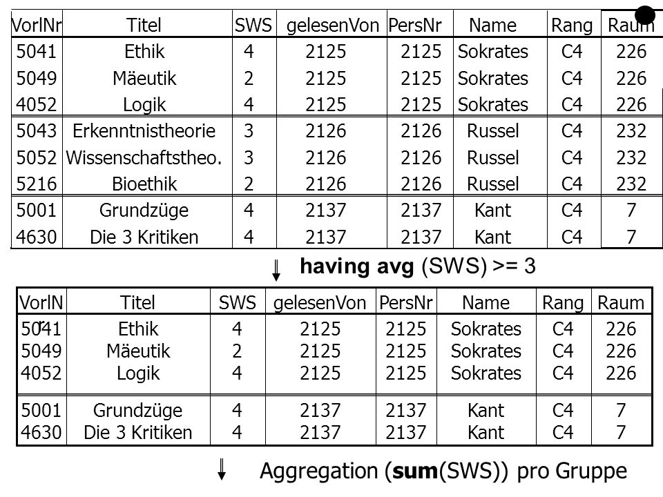 having avg (SWS) >= 3 232 226 7 7 Raum C4Russel2126 3Erkenntnistheorie5043 C4Russel2126 3Wissenschaftstheo.5052 C4Russel2126 2Bioethik5216 C4Sokrates2