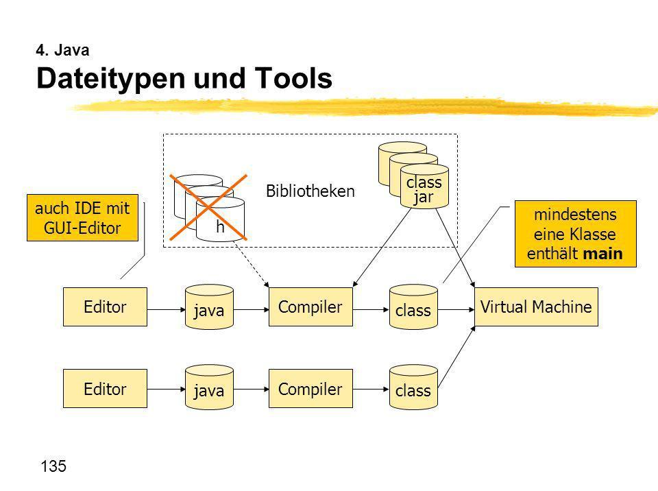 135 4. Java Dateitypen und Tools java class EditorCompilerVirtual Machine EditorCompiler H H LIB Bibliotheken class jar mindestens eine Klasse enthält