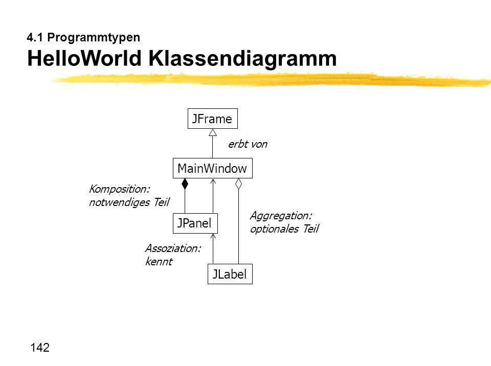 142 4.1 Programmtypen HelloWorld Klassendiagramm JFrame MainWindow JPanel JLabel erbt von Aggregation: optionales Teil Komposition: notwendiges Teil A