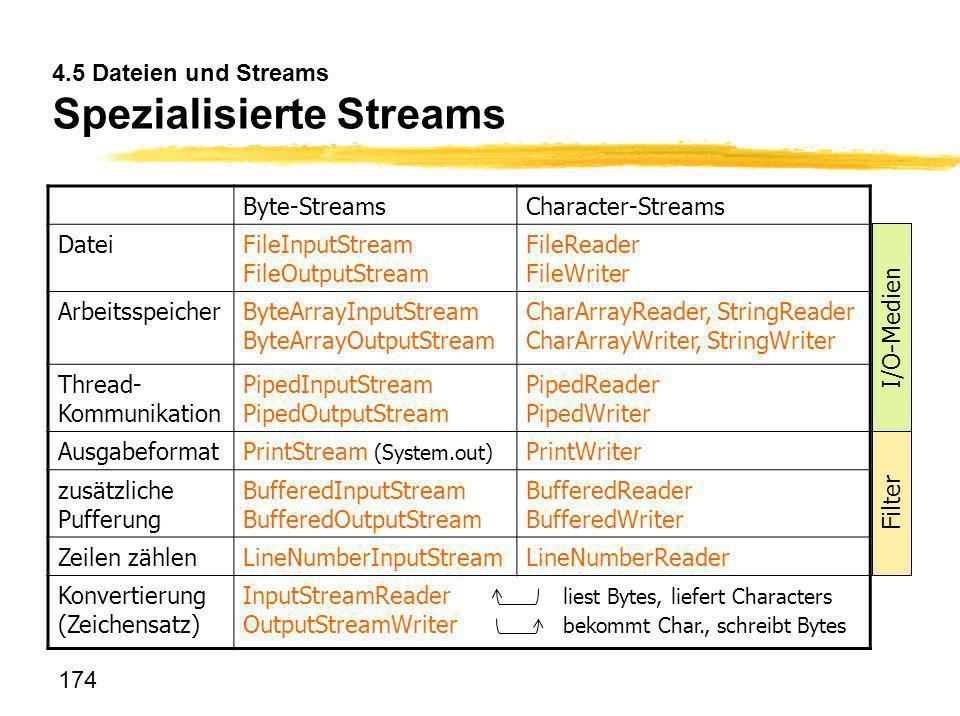 174 4.5 Dateien und Streams Spezialisierte Streams Byte-StreamsCharacter-Streams DateiFileInputStream FileOutputStream FileReader FileWriter Arbeitssp
