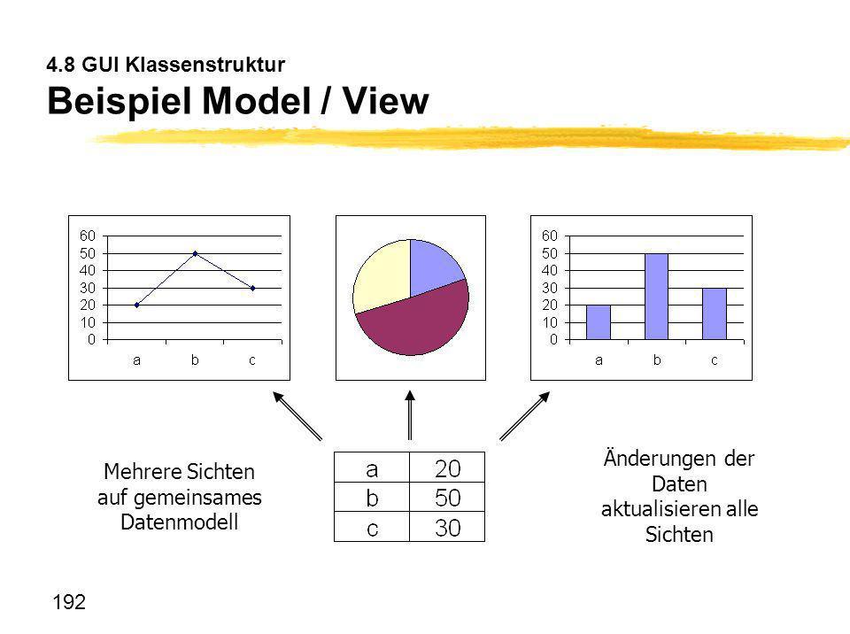 192 4.8 GUI Klassenstruktur Beispiel Model / View Mehrere Sichten auf gemeinsames Datenmodell Änderungen der Daten aktualisieren alle Sichten