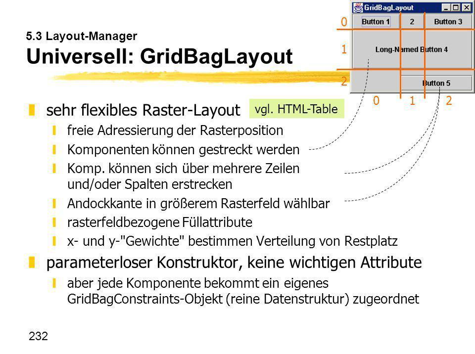 232 5.3 Layout-Manager Universell: GridBagLayout zsehr flexibles Raster-Layout yfreie Adressierung der Rasterposition yKomponenten können gestreckt we