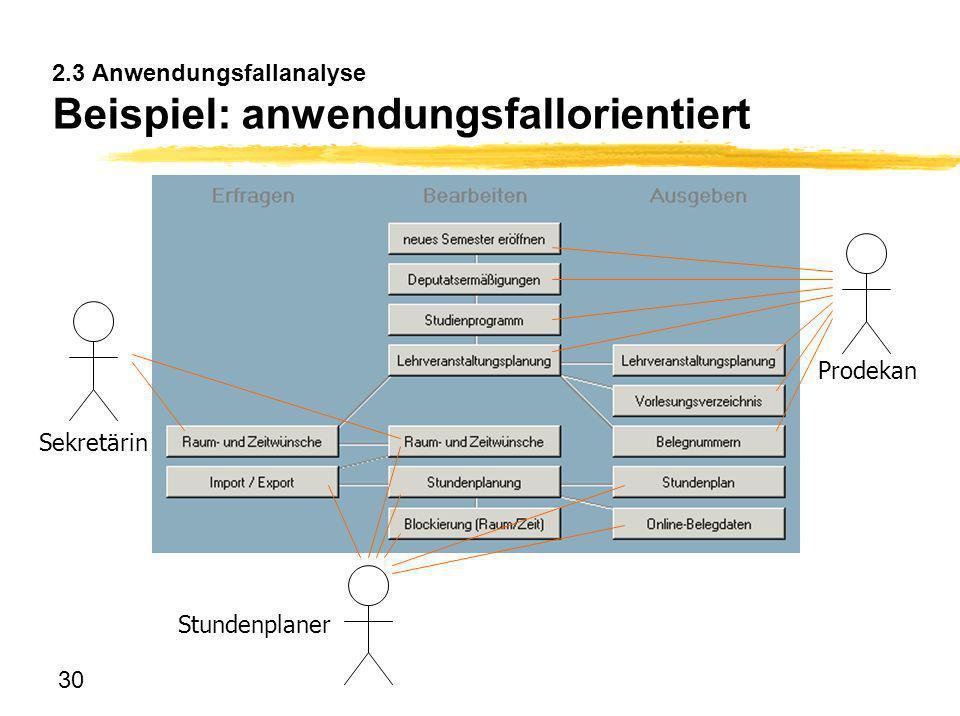 30 2.3 Anwendungsfallanalyse Beispiel: anwendungsfallorientiert Stundenplaner Prodekan Sekretärin