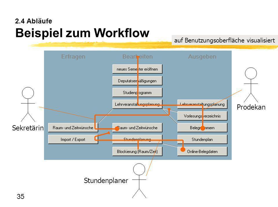 35 2.4 Abläufe Beispiel zum Workflow Stundenplaner Prodekan Sekretärin auf Benutzungsoberfläche visualisiert