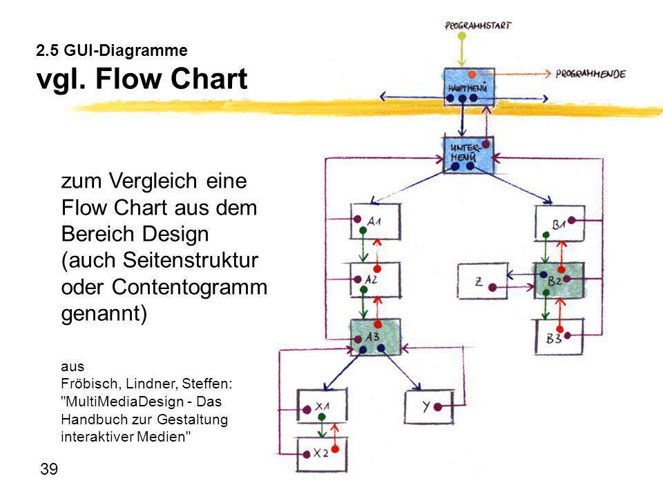 39 2.5 GUI-Diagramme vgl. Flow Chart zum Vergleich eine Flow Chart aus dem Bereich Design (auch Seitenstruktur oder Contentogramm genannt) aus Fröbisc