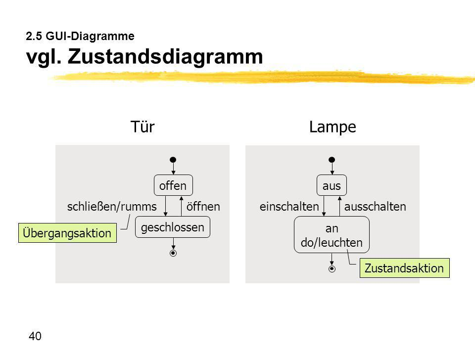40 2.5 GUI-Diagramme vgl. Zustandsdiagramm aus an do/leuchten ausschalteneinschalten Lampe offen geschlossen öffnenschließen/rumms Tür Übergangsaktion