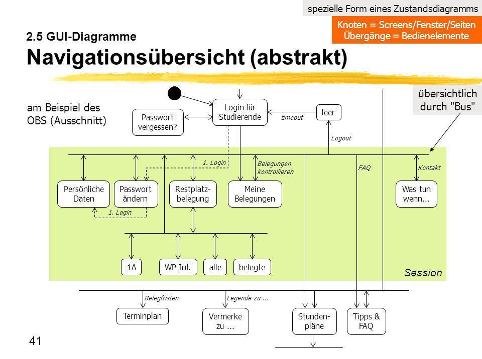 41 2.5 GUI-Diagramme Navigationsübersicht (abstrakt) Session spezielle Form eines Zustandsdiagramms übersichtlich durch